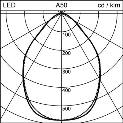 CHAN-SO CM1250 LED1800-840 DIR DALI CLD